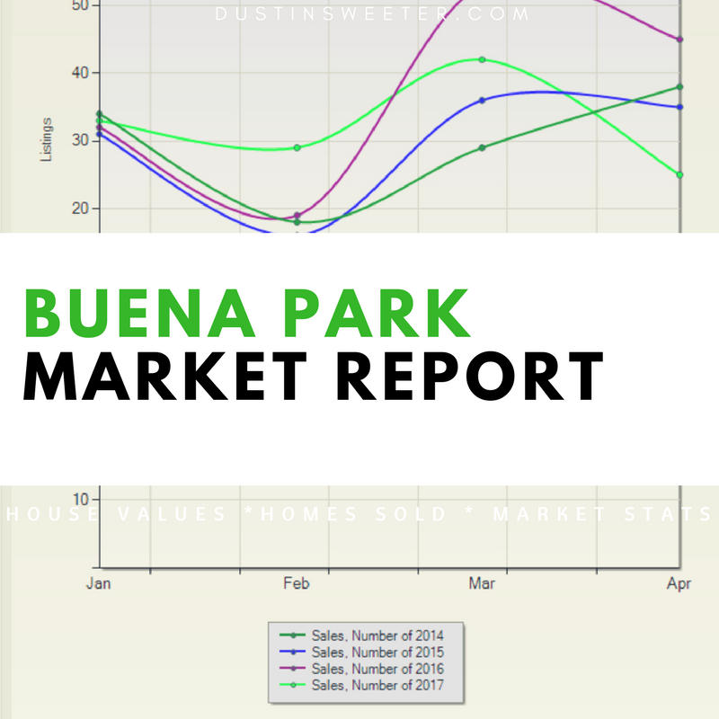 Buena Park Real Estate Market Report And Home Search