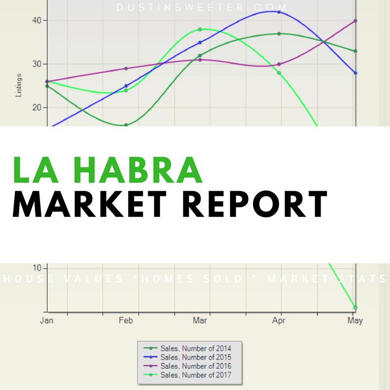 La Habra Real Estate Market Report | 2017